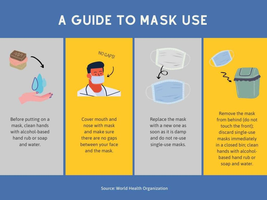 Illustrated guide to mask use